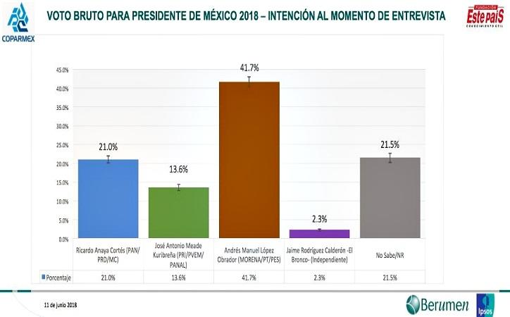 Encuesta de Coparmex da como favorito a AMLO con 41.7% de las preferencias
