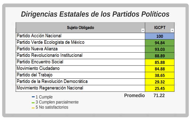 Partidos de izquierda, sindicatos y ayuntamientos reprobados en transparencia [doc]