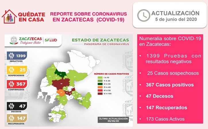 367 casos positivos de Covid en Zacatecas, sube a 47 el número de fallecidos