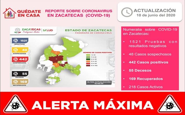 Registra Zacatecas nuevo récord de contagios por Covid-19, estado en alerta máxima