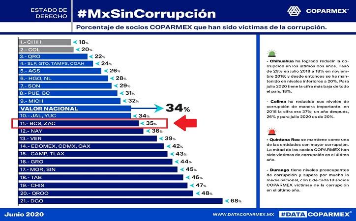 Zacatecas por encima de la media nacional en corrupción: Coparmex