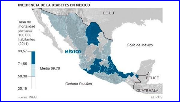 incidencia de diabetes